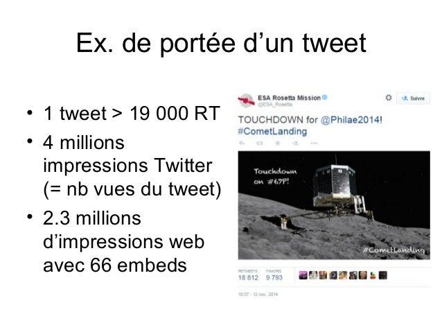 Ex. de portée d'un tweet • 1 tweet > 19 000 RT • 4 millions impressions Twitter (= nb vues du tweet) • 2.3 millions d'impr...