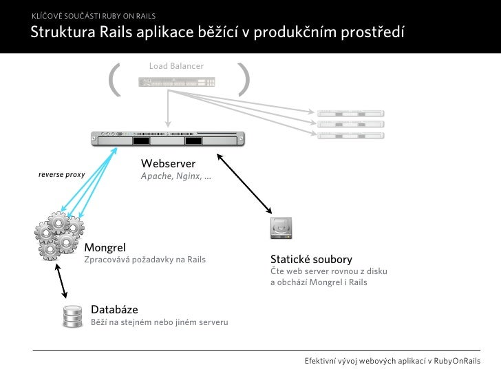 KLÍČOVÉ SOUČÁSTI RUBY ON RAILS                                      http://free.railshosting.cz                           ...