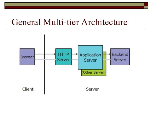 Web forms and server side scripting for N tier architecture in java