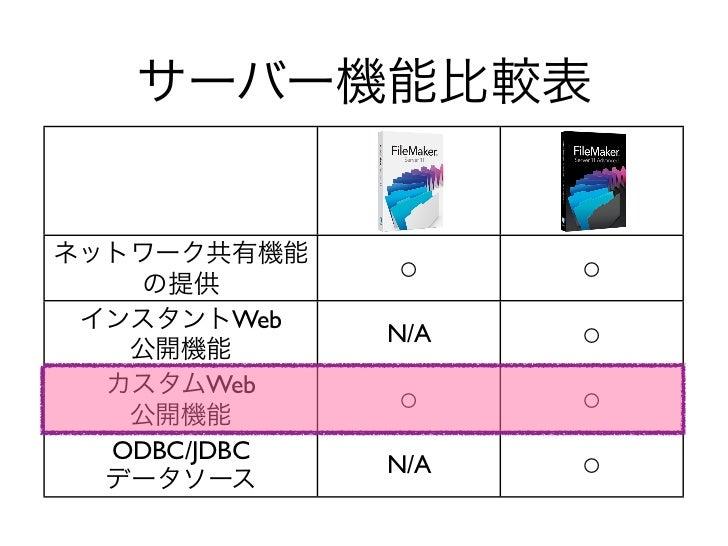 ○     ○       Web             N/A   ○      Web             ○     ○ODBC/JDBC             N/A   ○