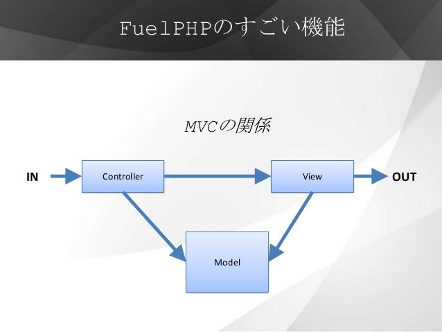 FuelPHPのすごい機能                  MVCの関係IN   Controller             View   OUT                    Model