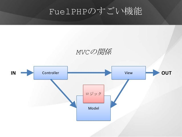 FuelPHPのすごい機能                  MVCの関係IN   Controller             View   OUT                   ロジック                    Model