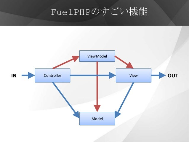FuelPHPのすごい機能                  ViewModelIN   Controller               View   OUT                   Model