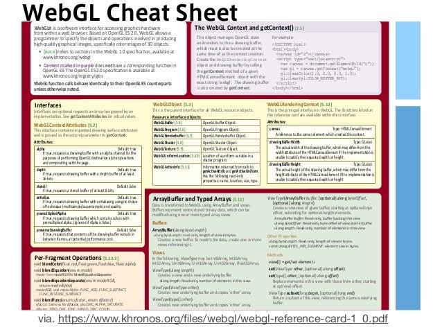 WebGL Cheat Sheet via. https://www.khronos.org/files/webgl/webgl-reference-card-1_0.pdf