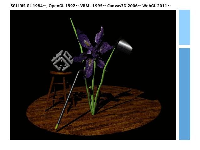 SGI IRIS GL 1984∼, OpenGL 1992∼ VRML 1995∼ Canvas3D 2006∼ WebGL 2011∼
