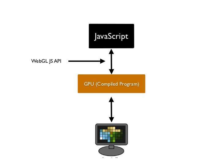 JavaScriptWebGL JS APIGLSL API        Vertex ShaderGLSL API       Fragment Shader
