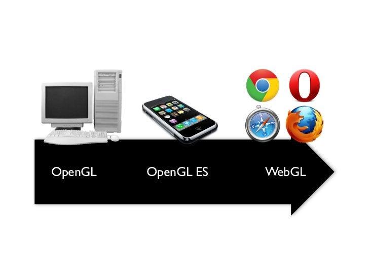 OpenGL   OpenGL ES   WebGL