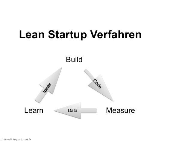 (c) Anja C. Wagner   ununi.TV Code Lean Startup Verfahren Build MeasureLearn Ideas Data