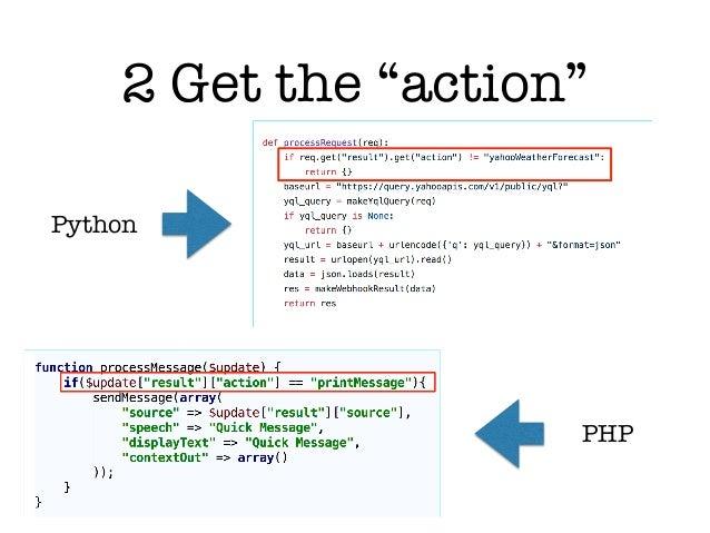 API AI Webhooks Under the Hood