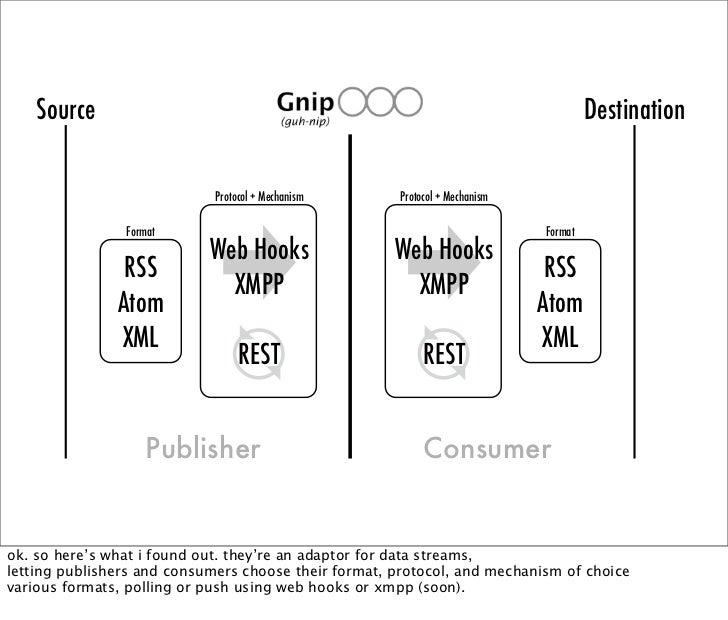 Protocol + Mechanism       Protocol + Mechanism                   Format                                                  ...