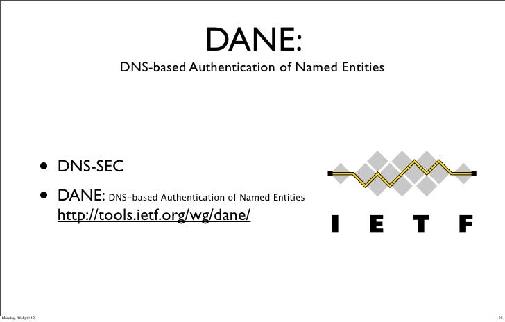 DNS-based Authentication of Na...