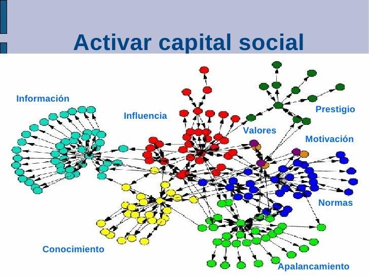 Activar capital social  Información                                                   Prestigio                     Influe...