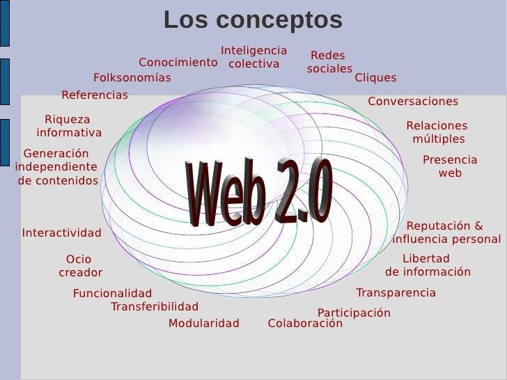 Los conceptos                                 Inteligencia    Redes                     Conocimiento colectiva            ...