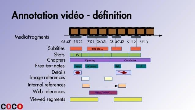Annotation vidéo - définition 05'43' - 15'22 7'01 - 36'45 51'12' - 53'1338'-40'42 Shots Image references Details Viewed se...