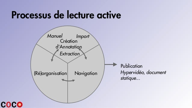 Processus de lecture active Hypervidéo, document statique... Création d'Annotation Manuel Import Extraction (Ré)organisati...