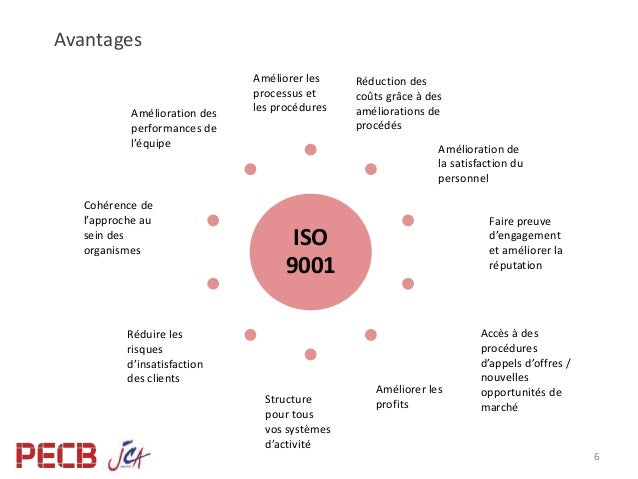 6 procédures obligatoires iso 9001 version 2015