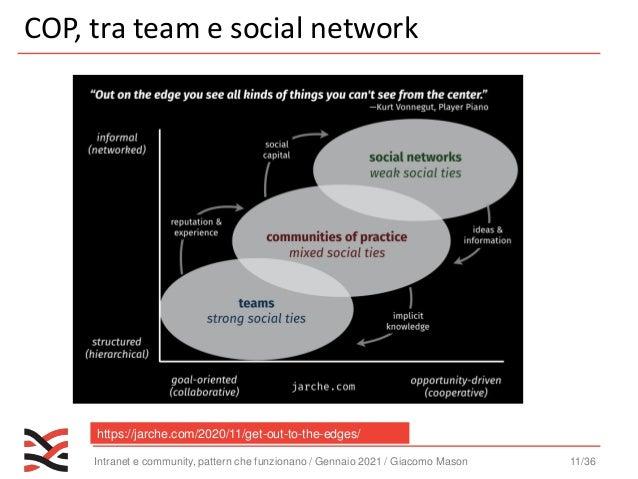 Intranet e community, pattern che funzionano / Gennaio 2021 / Giacomo Mason 12/36 Comunicazione ufficiale Conversazione In...