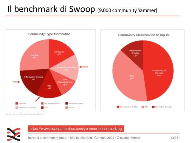 Intranet e community, pattern che funzionano / Gennaio 2021 / Giacomo Mason 14/36 Risolvere Informarsi Condividere Relazio...
