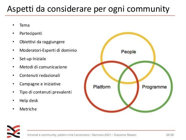 Intranet e community, pattern che funzionano / Gennaio 2021 / Giacomo Mason 25/36 Strategy • Temi • Obiettivi • Destinatar...