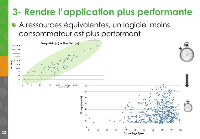 3- Rendre l'application plus performante 22 A ressources équivalentes, un logiciel moins consommateur est plus performant