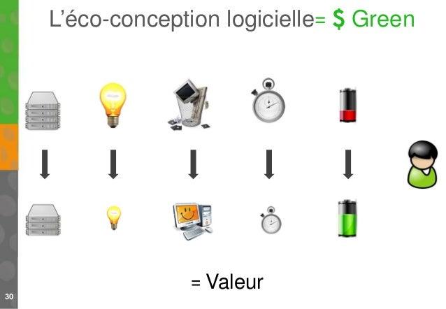 30 L'éco-conception logicielle= $ Green = Valeur