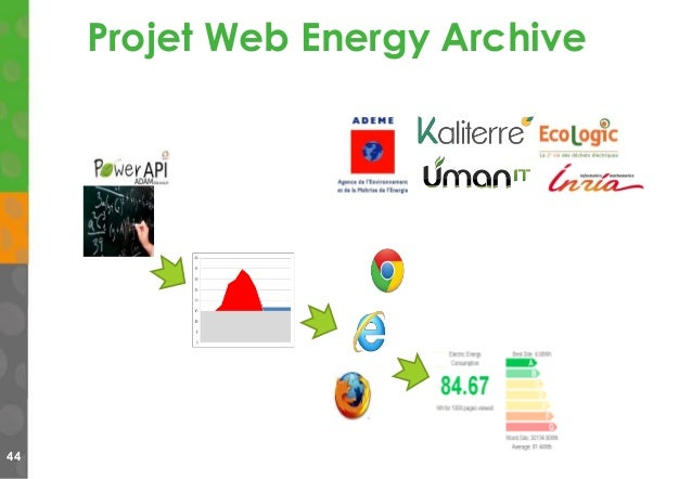 44 Projet Web Energy Archive