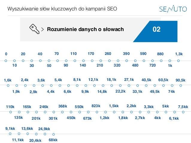 www.bestppt.com Wyszukiwanie słów kluczowych do kampanii SEO 02Rozumienie danych o słowach 0 10 20 30 40 50 70 90 110 140 ...