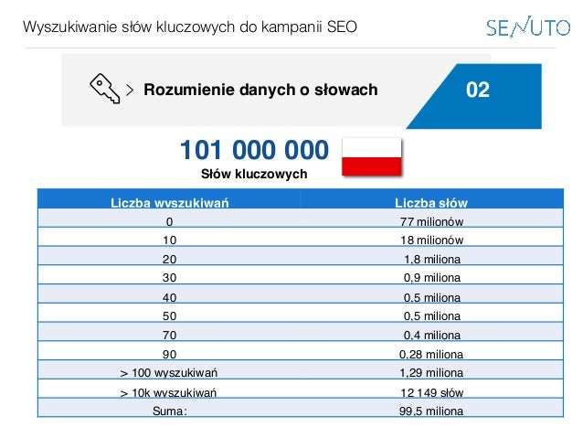 www.bestppt.com Wyszukiwanie słów kluczowych do kampanii SEO 02Rozumienie danych o słowach Podejście globalne Liczba wyszu...