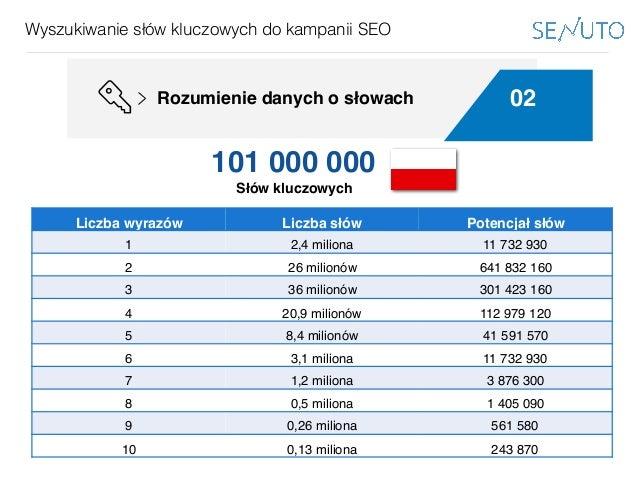 www.bestppt.com Wyszukiwanie słów kluczowych do kampanii SEO 02Rozumienie danych o słowach Podejście globalne Liczba wyraz...