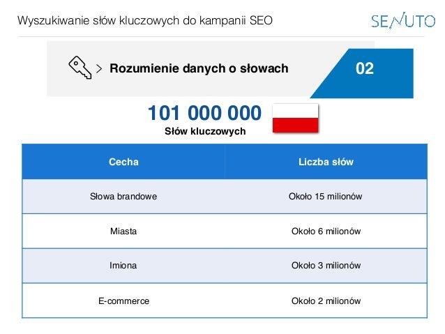www.bestppt.com Wyszukiwanie słów kluczowych do kampanii SEO 02Rozumienie danych o słowach Podejście globalne Cecha Liczba...