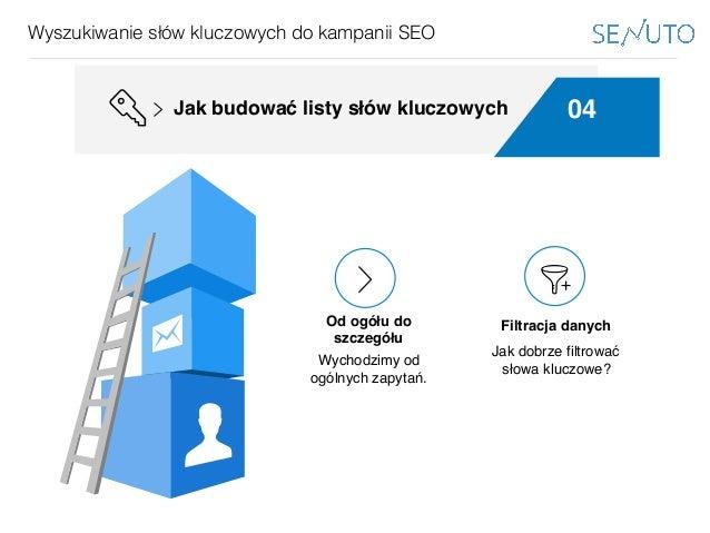 www.bestppt.com Wyszukiwanie słów kluczowych do kampanii SEO 04Jak budować listy słów kluczowych Podejście globalne Wychod...