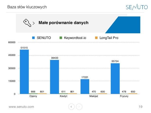 www.senuto.com Baza słów kluczowych 19 Małe porównanie danych 0 15000 30000 45000 60000 Opony Kredyt Makijaż Fryzury 65060...