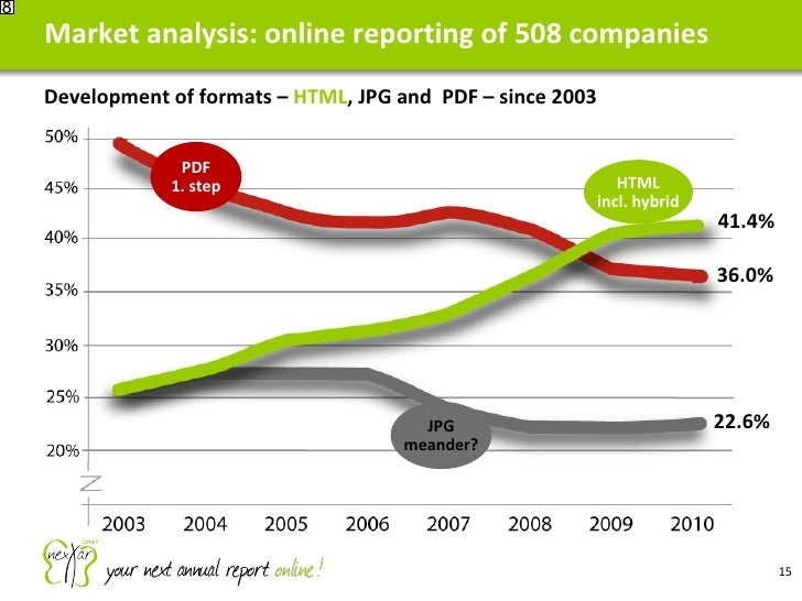 Market analysis: online reporting of 508 companies 8 PDF 1. step HTML incl. hybrid Development of formats –  HTML , JPG an...
