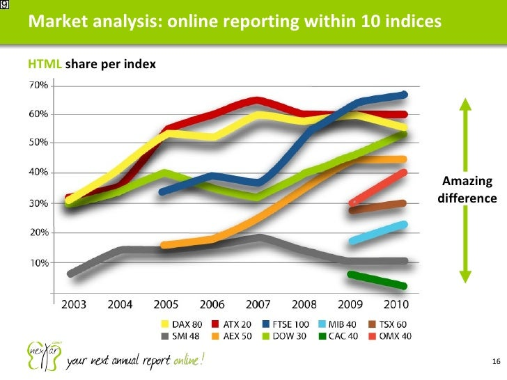 Market analysis: online reporting within 10 indices 9 HTML  share per index Amazing difference