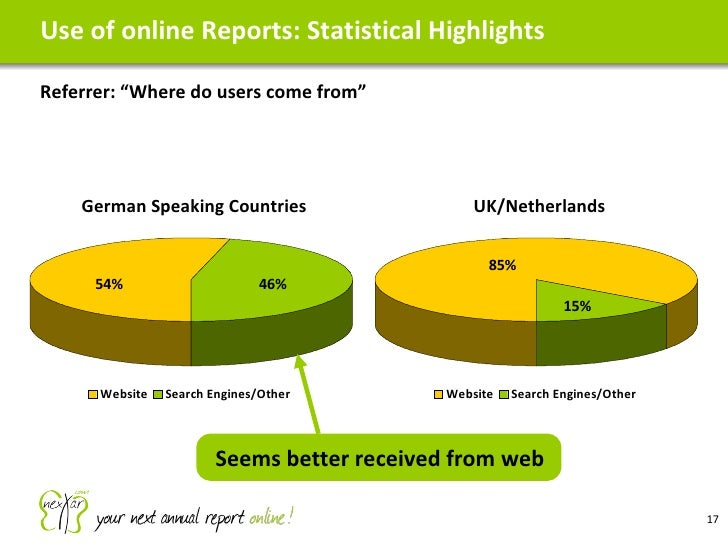 """Use of online Reports: Statistical Highlights Referrer: """"Where do users come from"""" Seems better received from web"""