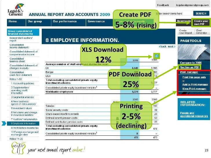 XLS Download  12% Create PDF  5-8%  (rising) PDF Download  25% Printing 2-5% (declining)