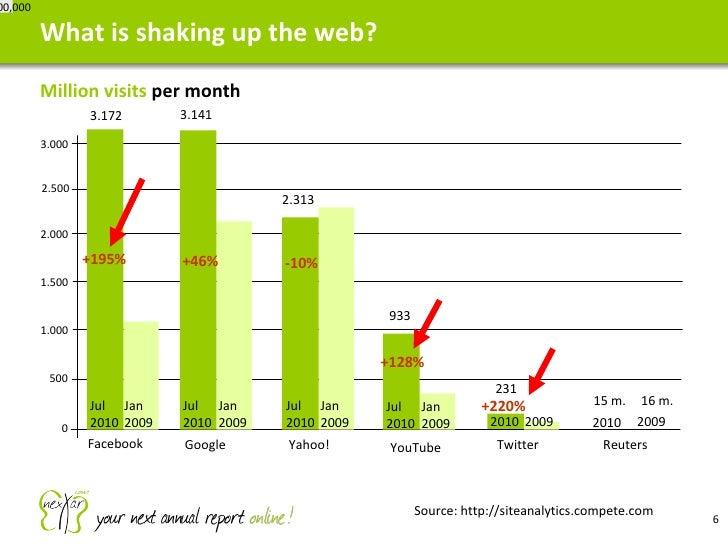 <ul><li>Million visits  per month </li></ul>What is shaking up the web? 2010 2009 2010 7,000,000 YouTube Twitter 0 500 1.0...