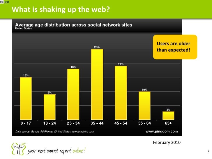 What is shaking up the web? <ul><li>February 2010 </li></ul>7,000,000 Users are older than expected!