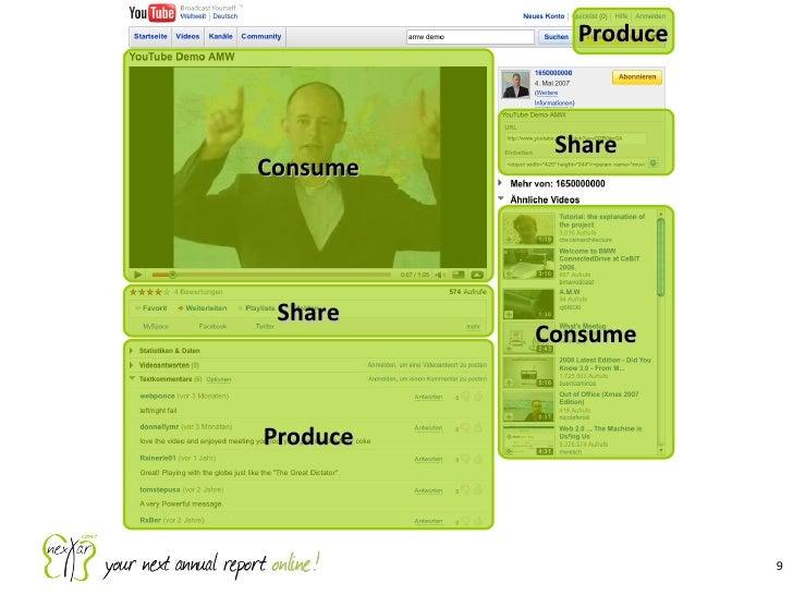 Consume Share Produce Produce Share Consume
