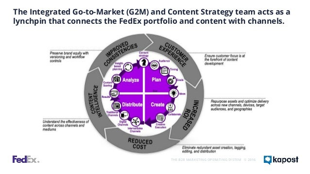 fedex integrated marketing Marketing assignment descriptive analysis on: fedex porter's analysis marketing assignment descriptive analysis on:  a part of the company's integrated.