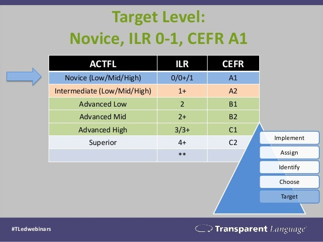 Target Level: Novice, ILR 0-1, CEFR A1  ACTFL  ILR  CEFR  Novice (Low/Mid/High)  0/0+/1  A1  Intermediate (Low/Mid/High)  ...