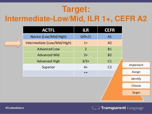 Target: Intermediate-Low/Mid, ILR 1+, CEFR A2  ACTFL  ILR  CEFR  Novice (Low/Mid/High)  0/0+/1  A1  Intermediate (Low/Mid/...