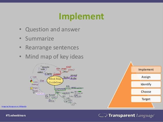 Implement  •Question and answer  •Summarize  •Rearrange sentences  •Mind map of key ideas  Implement  Assign  Identify  Ch...