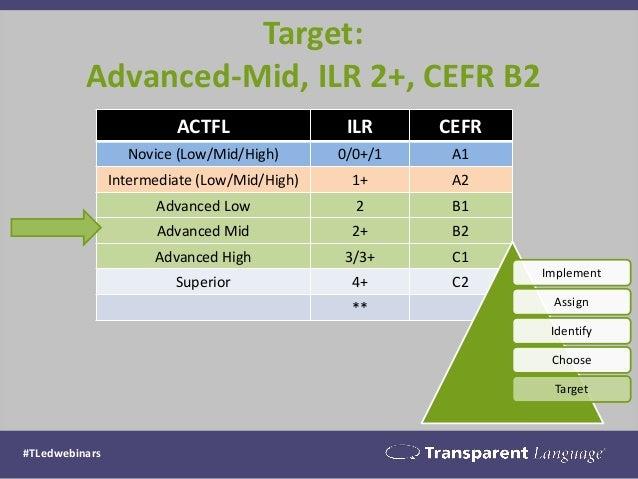 Target: Advanced-Mid, ILR 2+, CEFR B2  ACTFL  ILR  CEFR  Novice (Low/Mid/High)  0/0+/1  A1  Intermediate (Low/Mid/High)  1...