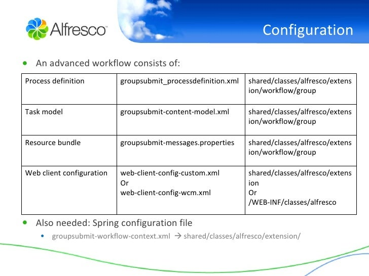 alfresco data dictionary workflow definitions