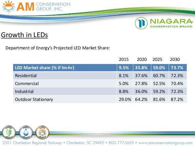 Trends in the Utility Industry and How AM Conservation ...
