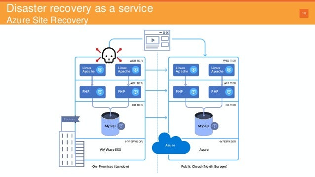 Webinar: Azure backup and disaster recovery