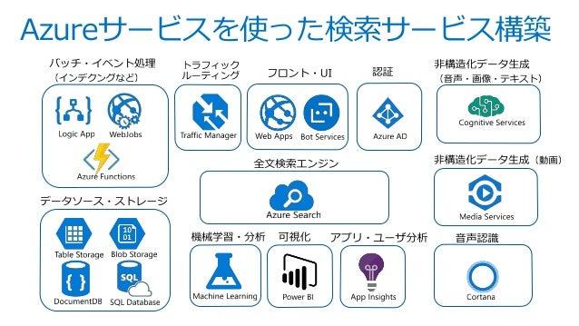 Azure サービスを活用して作るフルマネージドな全文検索アプリケーション Slide 3