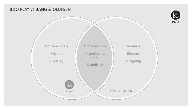 bang olufson marketing analysis Bang & olufsen: design driven innovation case solution, a successful company recognized worldwide for the exquisite design of consumer electronics products, aims to better integrate software design in their trad.