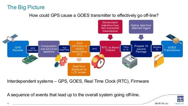 Bringing GOES Transmitters Back to the Future | YSI Webinar